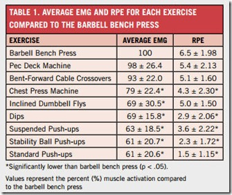 chest-exercise-chart